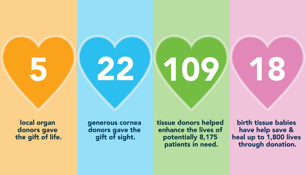 "WNY families continue to say ""yes"" to #donation, despite everything going on in the world.  From our team at ConnectLife, we would like to say #thankyou to each and every family that said yes to organ, eye, tissue, and birth tissue donation in the month of June. #giftoflife pic.twitter.com/pb4nZ53NGx"