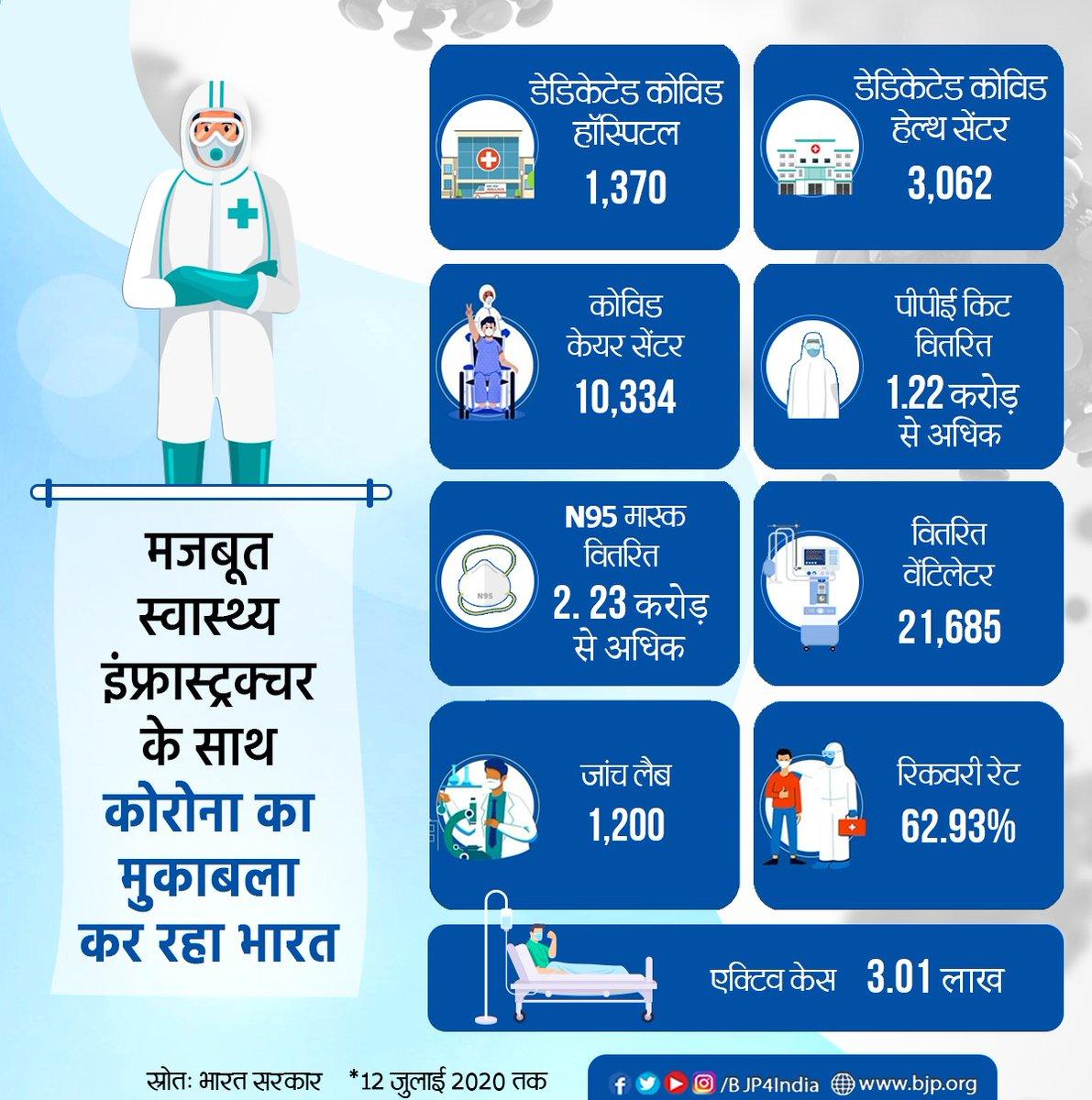 मोदी सरकार द्वारा लिए गए त्वरित और कड़े फैसलों के कारण आज मजबूत स्वास्थ्य इंफ्रास्ट्रक्चर के साथ कोरोना का डटकर मुकाबला कर रहा भारत।  देश भर में डेडिकेटेड कोविड हॉस्पिटल की संख्या 1,370, डेडिकेटेड कोविड हेल्थ सेंटर की संख्या 3,062 और कोविड केयर सेंटर की संख्या 10,334 हो गई है। https://t.co/oIaxxdpAI8