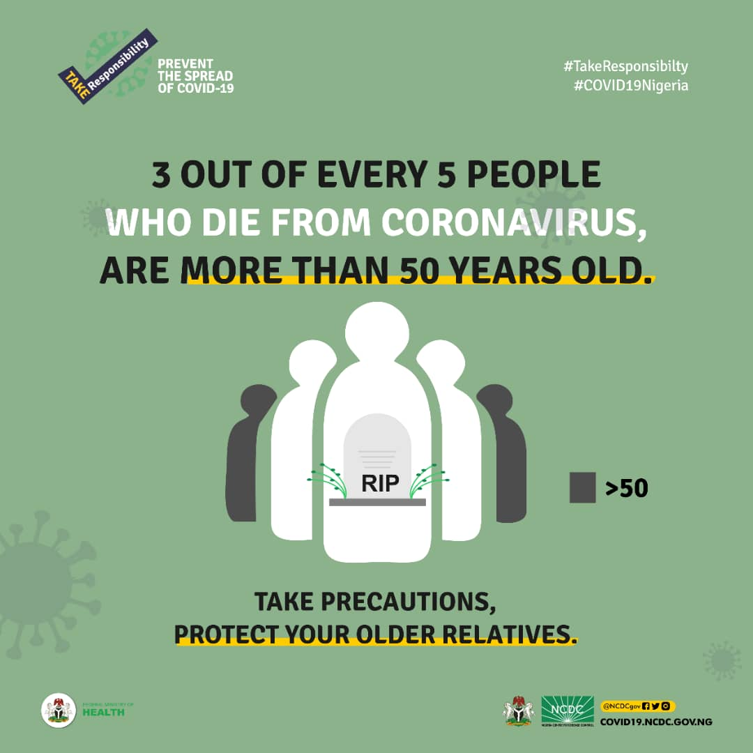 3 out of every 5 Nigerians who die from #COVID19 are more than 50 years old  Take precautions to protect your older relatives by wearing a face mask in public, practicing hand/respiratory hygiene & maintaining a physical distance of 2 metres from others  #TakeResponsibility https://t.co/x8ptL2BDAw