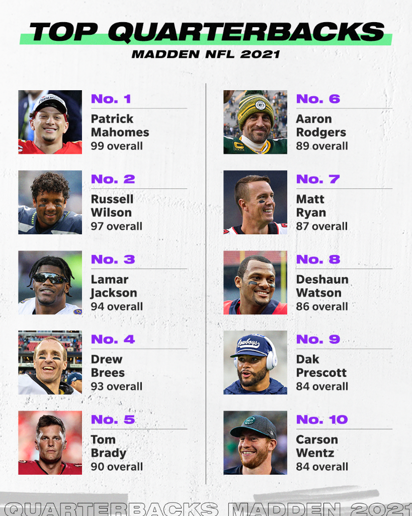 Just two QBs over a 95. Rodgers outside the 90s club.   Here are the top 10 Madden QB ratings. Thoughts? 🤔 https://t.co/EkAeCYawiz