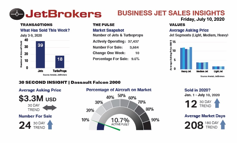 ✈️ JetBrokers weekly Business Jet Sales Insights for July 10th. 🎯 30 Second Insight: Dassault Falcon 2000. #BizAv #BusinessJet #JetSales 💥 Visit JetBrokers Insights Archive: https://t.co/7hoPpuEos2 https://t.co/XW0KeNGerA