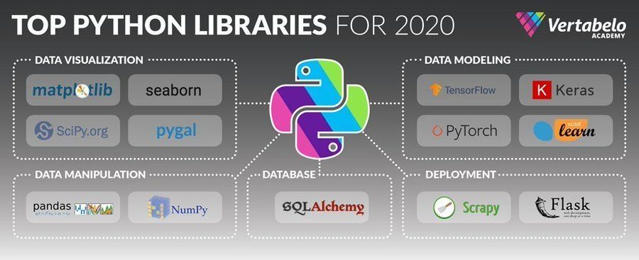 13 Top Python Libraries You Should Know in 2020. #BigData #Analytics #DataScience #AI #MachineLearning #IoT #IIoT #Python #RStats #TensorFlow #JavaScript #ReactJS #GoLang #CloudComputing #Serverless #DataScientist #Linux #Programming #Coding #100DaysofCode https://t.co/d0o9GJqvs0 https://t.co/kTIZseCQIu