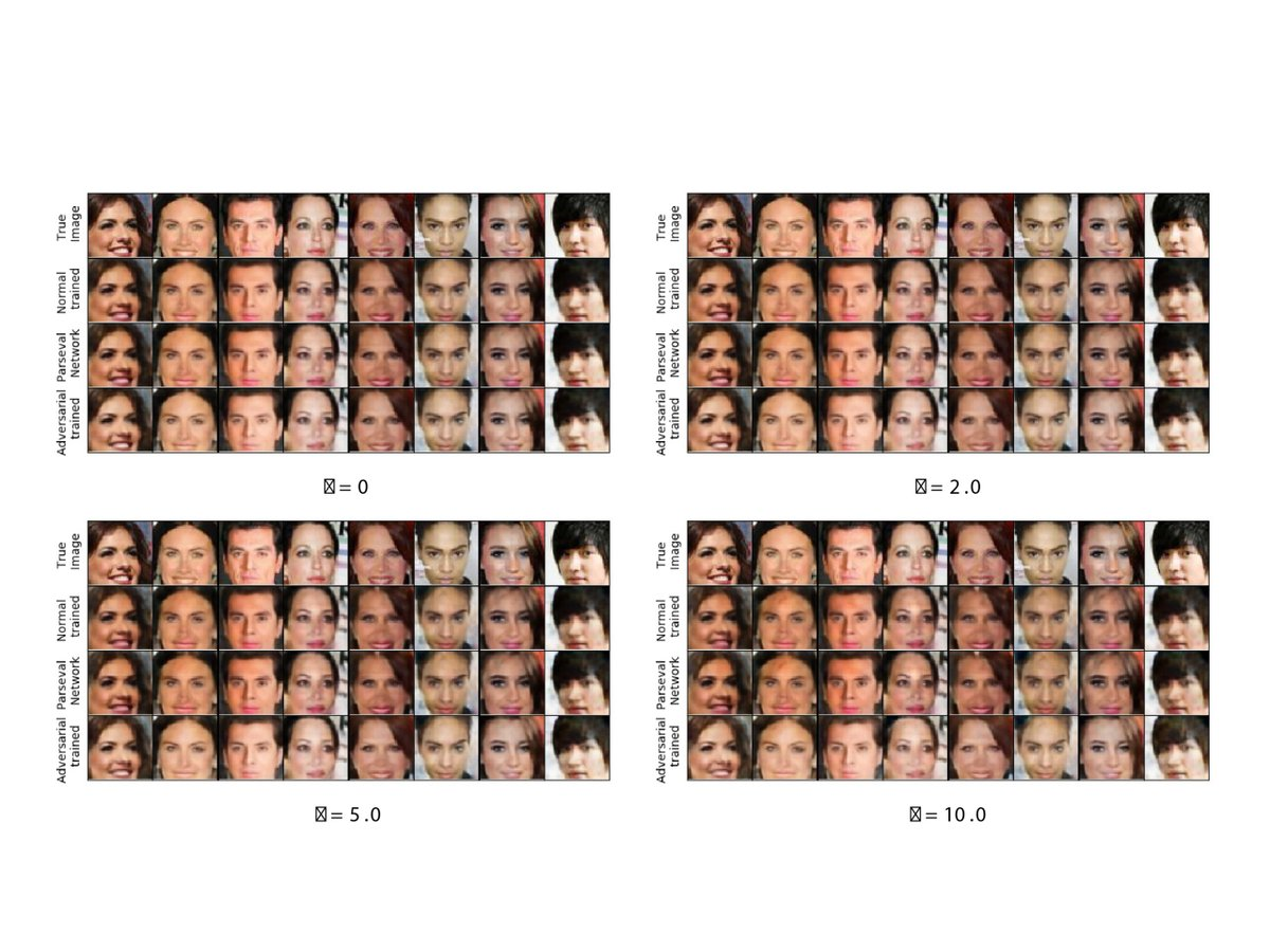 How To Secure #DeepLearning #Models From #AdversarialAttacks   #DL #Algorithm #DeepNeuralNetworks #DNNs #FacialRecognition #AI #ArtificialIntelligence #GenerativeAdversarialNetworks #GANs #Data #Tech #Technology  http://ow.ly/tb0w30qY6dipic.twitter.com/AjLUevvuSf