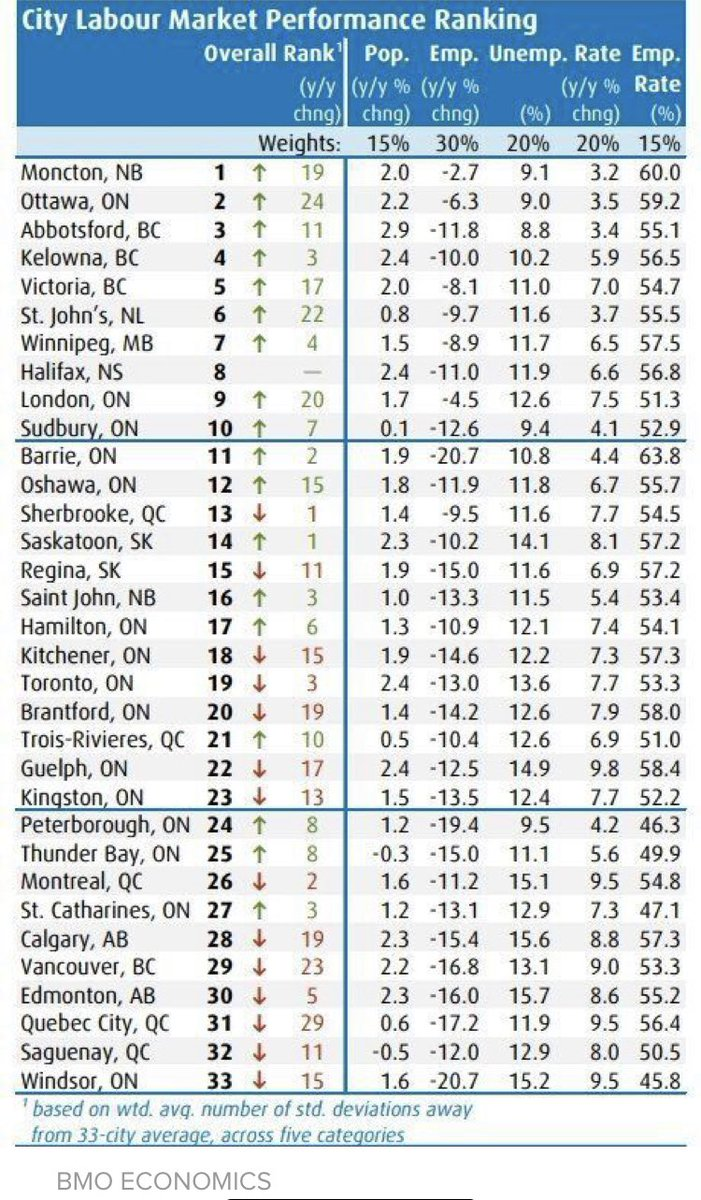 #Unemployment in #Canada (#Business News from #BMO) https://t.co/u8VBCkELlJ