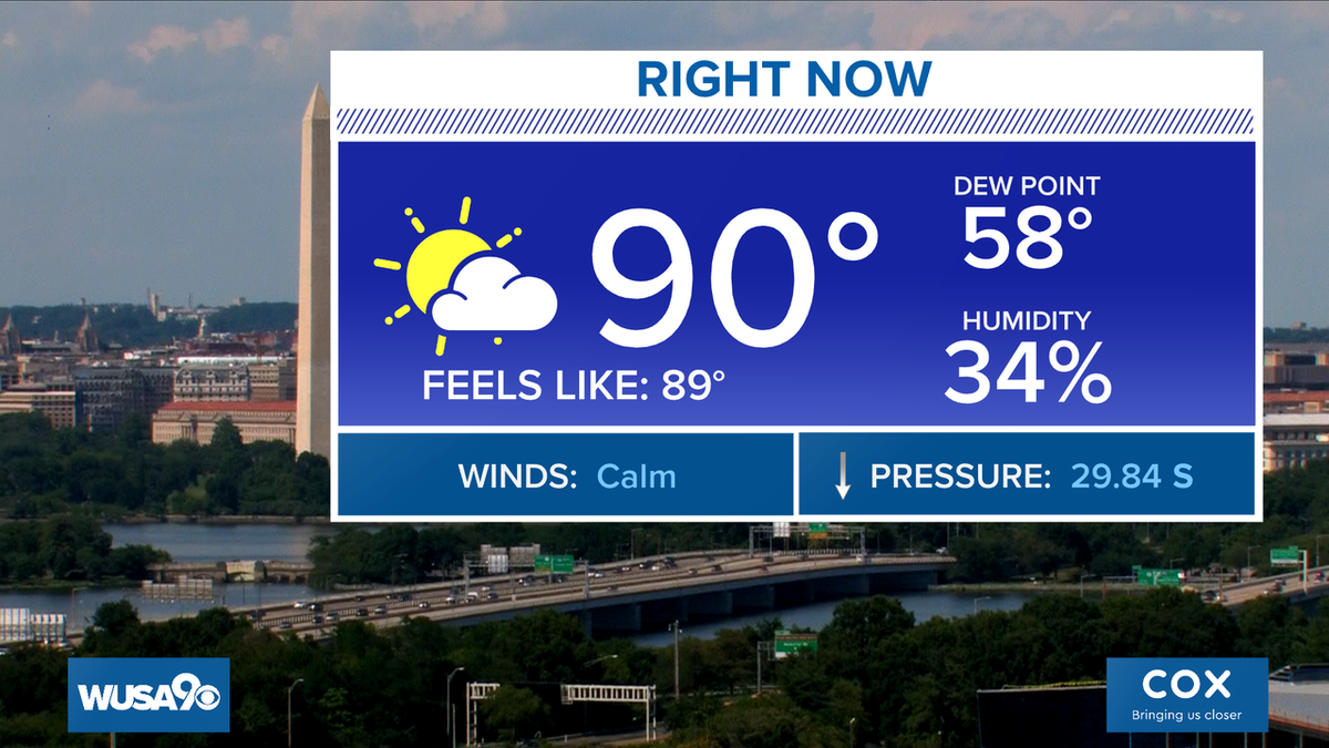 Our 18th day in a row of 90 or hotter in #DC. Currently 90 at DCA. But the low dew point makes it feel cooler than the air temp. https://t.co/KUHKNnr3Cp @wusa9 @hbwx @TenaciousTopper @MiriWeather #DCwx #MDwx #VAwx #WUSA9Weather #WashingtonDC https://t.co/yT3TQfjDCF