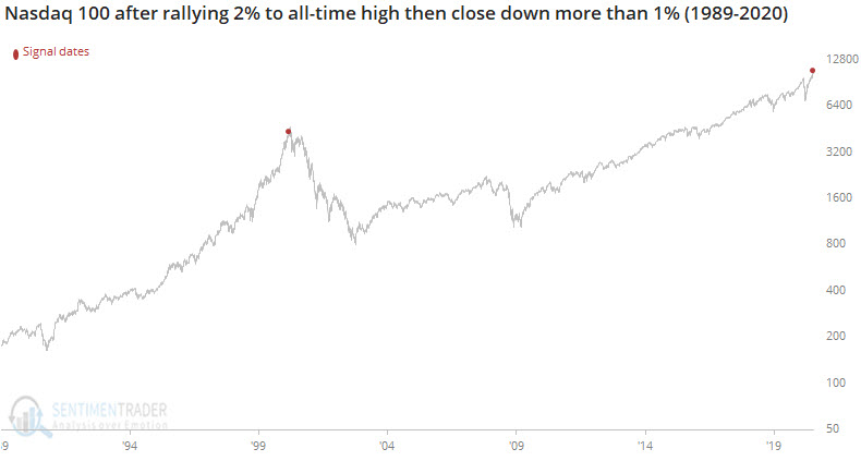 The Nasdaq 100 rallied more than 2% intraday to set an all-time high, then reversed to close down by more than 1%.  It's done that twice. Today was one.  March 7, 2000 was the other. https://t.co/zEJoOrf6JZ