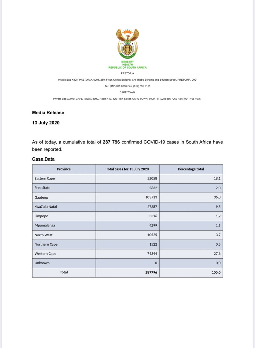 As of today, the total number of confirmed #COVID19 cases is 287 796, the total number of deaths is 4172 and the total number of recoveries is 138 241.