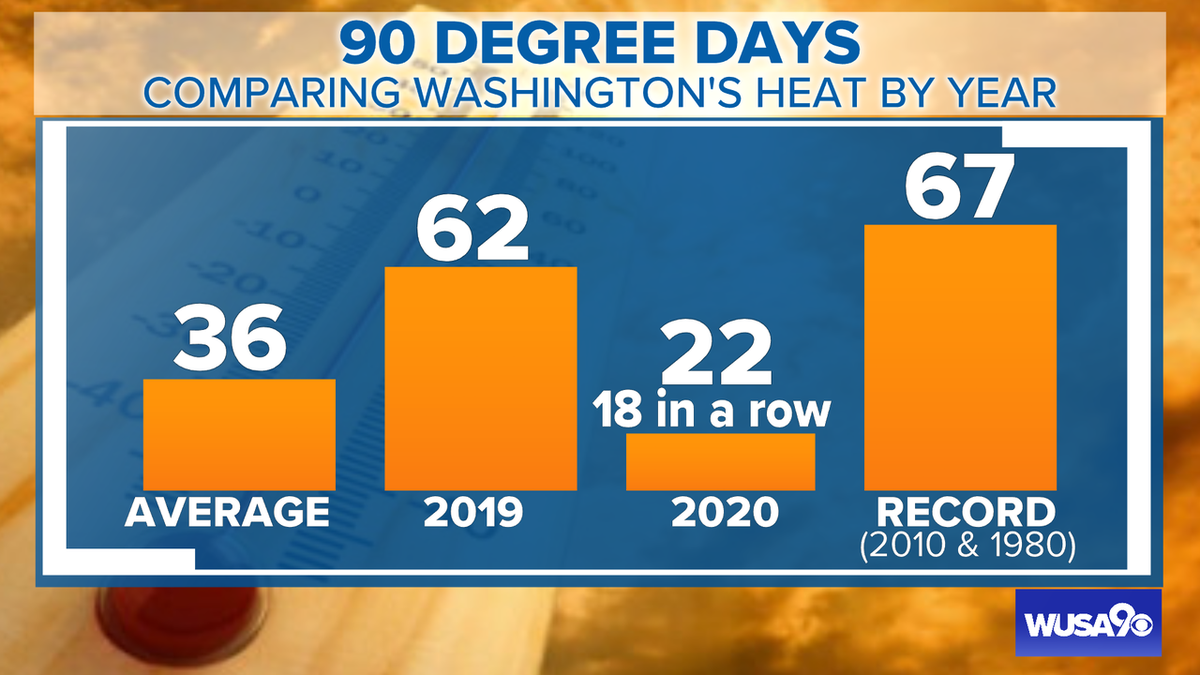 We did it. We hit 90/+ for the 18th time in a row. It has been 90 degrees or higher since June 26th. To be fair our avg high over the course of the streak is 88/89. #WFH #weather #dc #dcwx #mdwx #vawx #wusa9weather @wusa9 @hbwx @miriweather @chesterlampkin https://t.co/22dBSKhDf4 https://t.co/3I0aWGRgmw