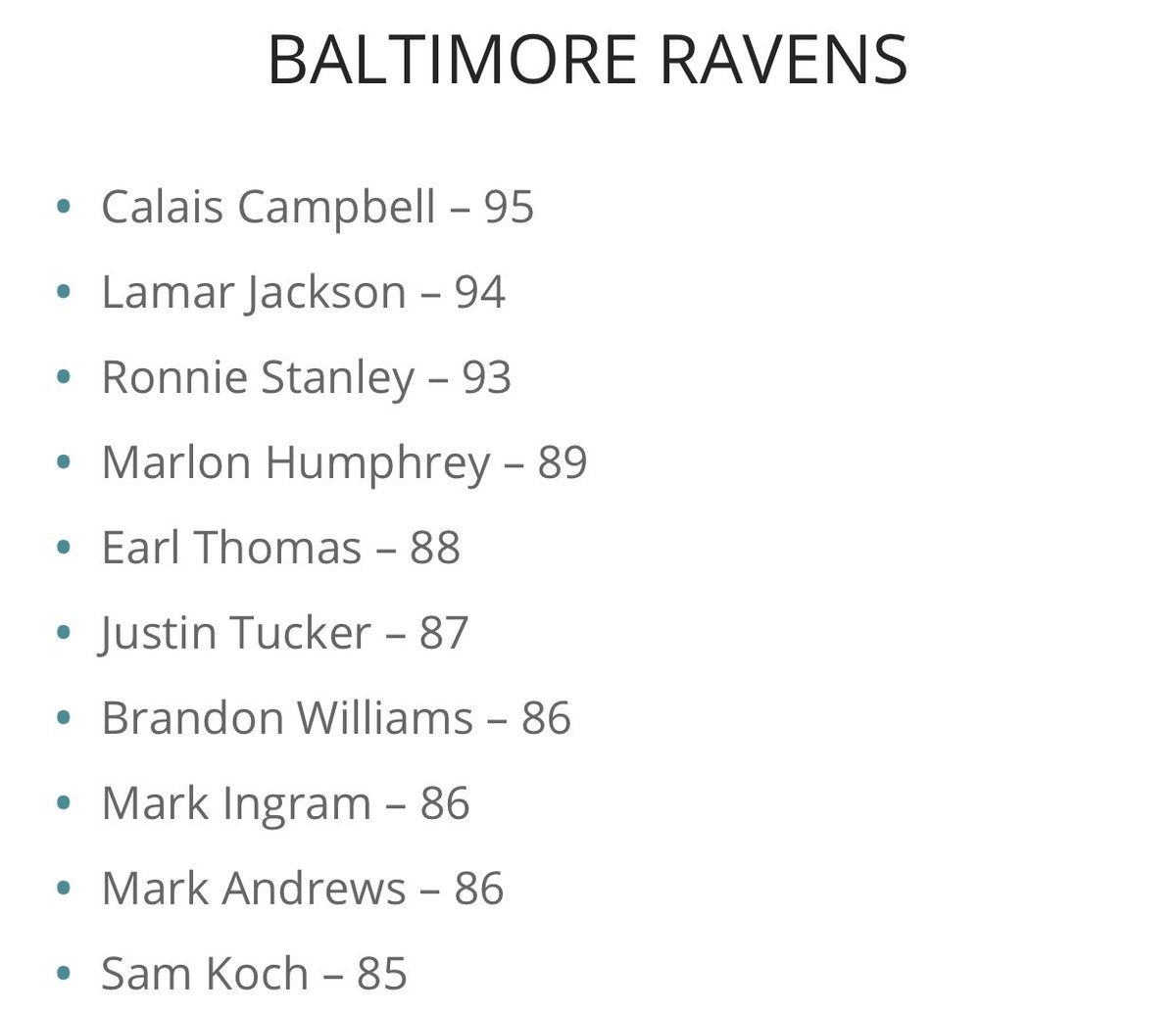 Per @Maddenschool here are your #RavensFlock highest rated #Madden21 players! Thoughts?
