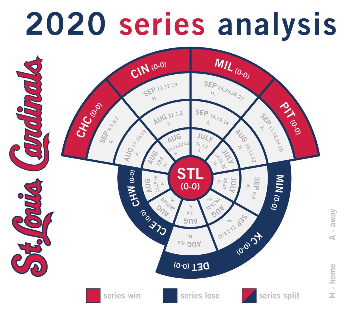 Cardinals brackets for 2020 season, break down by series. #MLB #Cardinals #STLCards   https://t.co/B7WYiseWzQ https://t.co/bg5o6xwbCP