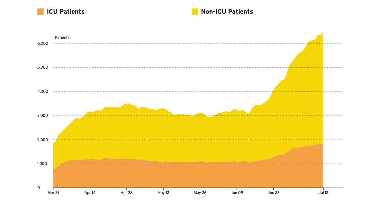 @twalt2468 @hgrace3 @GavinNewsom Hospitalizations in California, death rates follow hospitalization rates