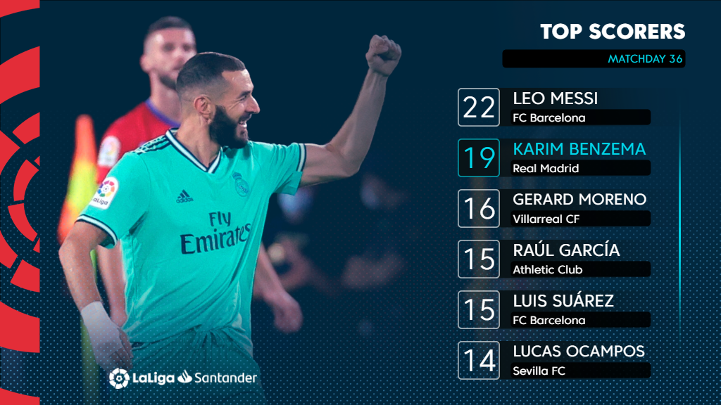 Another goal for the main man tonight. 💯 #LaLigaSantander