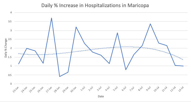 Charting 3 wk Data @maricopacounty #coronavirus #COVIDー19 https://maricopa.gov/5460/Coronavirus-Disease-2019…  #Arizona No complacency with % new cases and hospitalizations on the rise! #WearMask #SocialDistancing   % new #hospitalizations is key indicator not influenced by #testing availability or noveltypic.twitter.com/DdKJPz32Yk