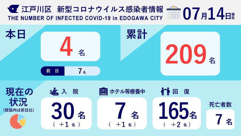 数 者 江戸川 感染 区