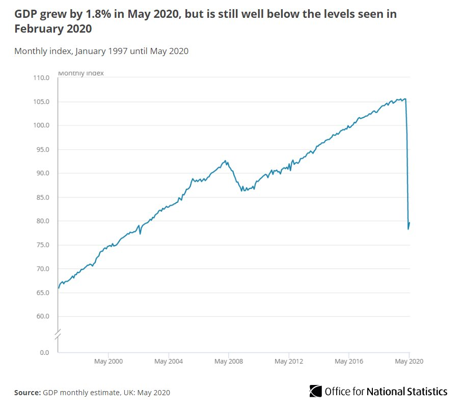 The economy is over 24% smaller today than it was in February. A small return to growth in May is welcome, but the challenge ahead is immense. The key to recovery is making people feel safe to go out again. They dont just need incentives, they need confidence.