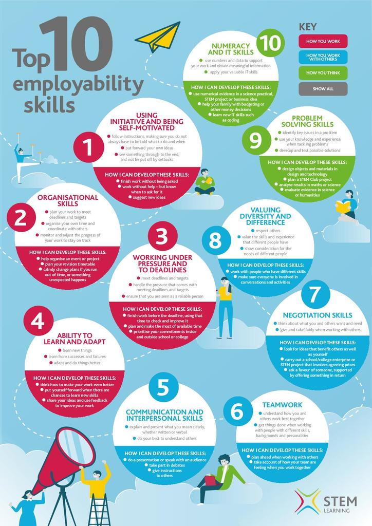 #CareersWeek continues today with Employability Skills. Year 10, check out the resources sent to you for more info! https://t.co/74ZCemmtbY