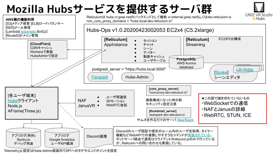 Hubsサーバ群