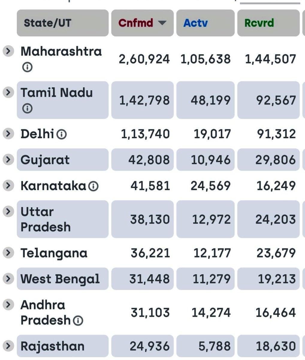 TOP 10 STATE IN INDIA COVID-19 AFFECTED ON 13-th July.#India #IndiaFightsCorona #Covid_19 #COVID19India #TamilNaduCoronaupdate #TNCoronaUpdate #TNFightsCorona #trichy #Chennai #இந்தியா #கொரோனாpic.twitter.com/xxlpEKEmYz