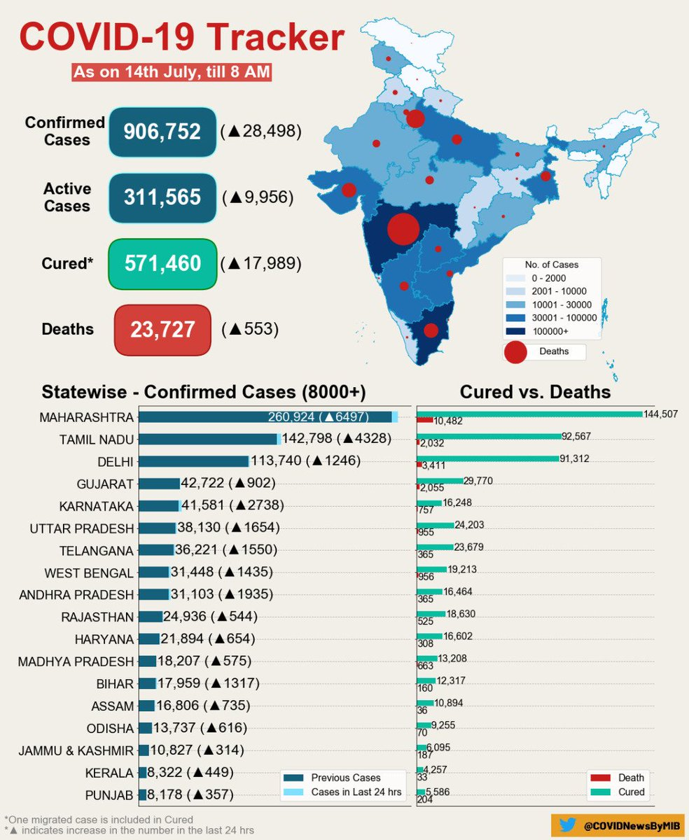 #CoronaVirusUpdates:   #COVID19 India Tracker (As on 14 July, 2020, 08:00 AM)   Confirmed cases: 906,752  Active cases: 311,565  Cured/Discharged/Migrated: 571,460  Deaths: 23,727  #IndiaFightsCorona #StayHome  #StaySafe   @ICMRDELHI   Via @MoHFW_INDIApic.twitter.com/DJjDSrPECX
