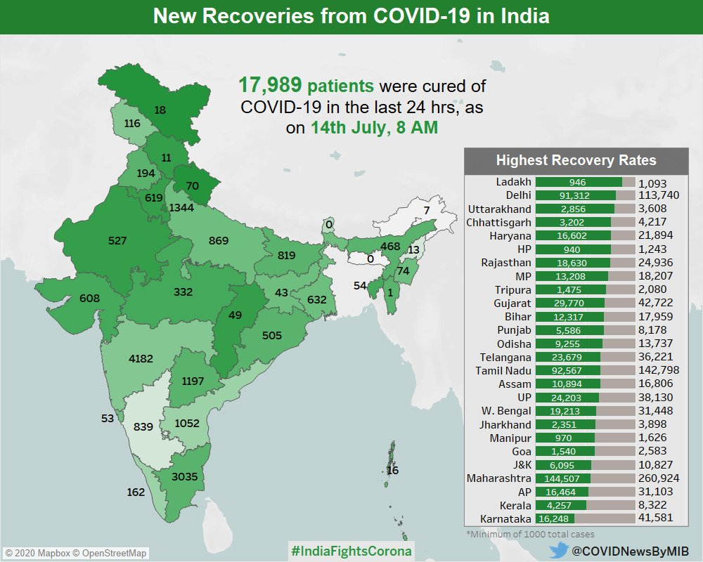 #IndiaFightsCorona:  17,989 recoveries from #COVID19 in the last 24 hours, as on 14th July, 8 AM. Statewise distribution in the map #StaySafe #IndiaWillWin  Via @MoHFW_INDIA  @ROBJammuKashmir  @FOBKathua  @FOBAnantnag @FOBDoda @FOBRajourijkpic.twitter.com/D4Nvlhxi79