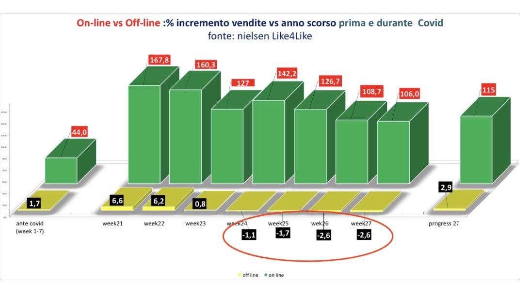 #retail Cosa dicono i numeri @NielsenItaly ? Finito effetto #Covid, nelle ultime 4week torna negativo #offLine ( Iper+Sup+lib.serv.+Discount+Drugst) e mantiene crescita sopra 100% #OnLine. Rispetto al pre covid #offline molto peggio e #OnLine molto meglio( raddoppia la crescita) https://t.co/jUxST60Yfs