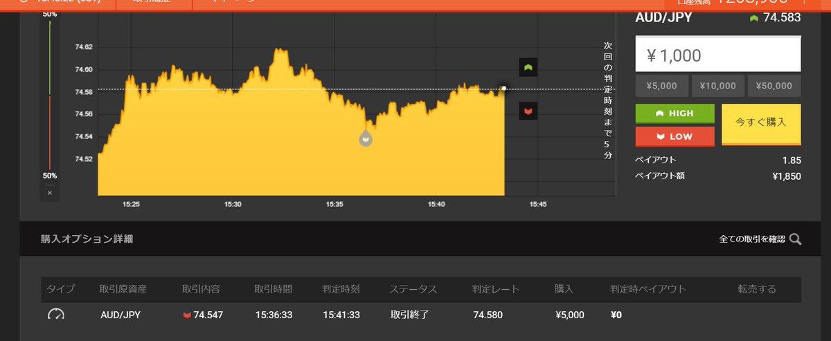 あっやってもうた・・・ (;¬_¬) High&Low MT4と取引画面市場、まったく別のもの見ながらエントリしてしまった (_ _ )/ #BinaryOption pic.twitter.com/bHaF59dPuk