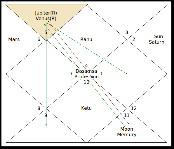 Graha drishti has paramount role in deciding results of the dasha lord.Graha drishti has major role in changing nature and characteristics of the dasha lord planet.