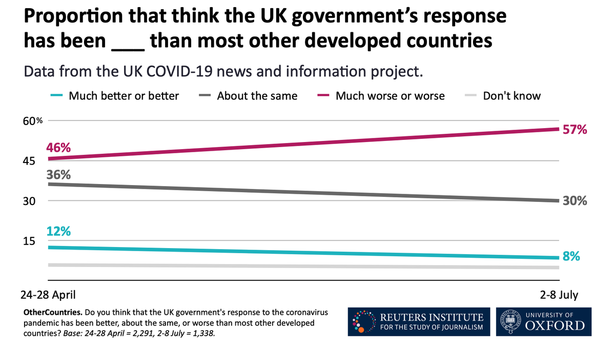2. A majority of Brits (57%) say they think the UK government's response to the coronavirus pandemic has been worse than the response of the governments in most other developed countries, up from 46% in late April https://t.co/bM9yw771XS