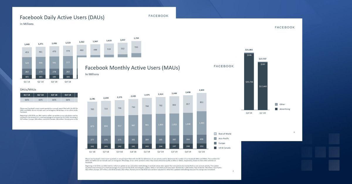 Facebook: Aktuelle Zahlen zu Facebook (Q1/2020) https://t.co/RDfhPDTxBu https://t.co/lIeBBBLWRR