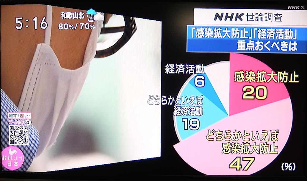 今朝のNHK「おはよう日本」では、「経済活動」より「感染拡大防止」に重点を置くべきという意見が67%。毎日放送「ミント」では、GoToキャンペーンの開始が「適切でない」という意見が83%。どう考えても今やるべき政策は「旅行奨励」ではない。民意に反する。#GoToキャンペーンを中止してください