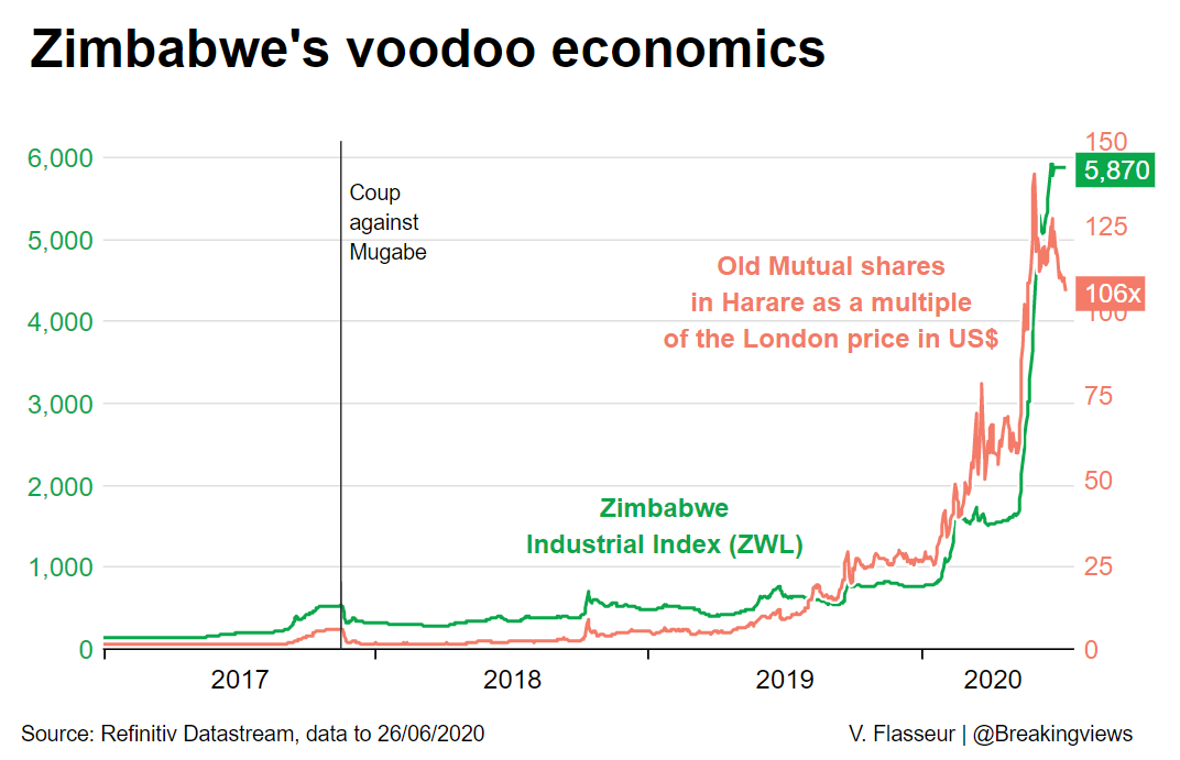 Counter-intuitively, Zimbabwe's bourse is the go-to place in times of currency trouble, as people pile into anything that may retain value. But interfering with exchanges – or with mobile money – deepens the problems, says @edwardcropley: https://t.co/qDKpIdszDv @ReutersFlasseur https://t.co/HZSkY7eWJc
