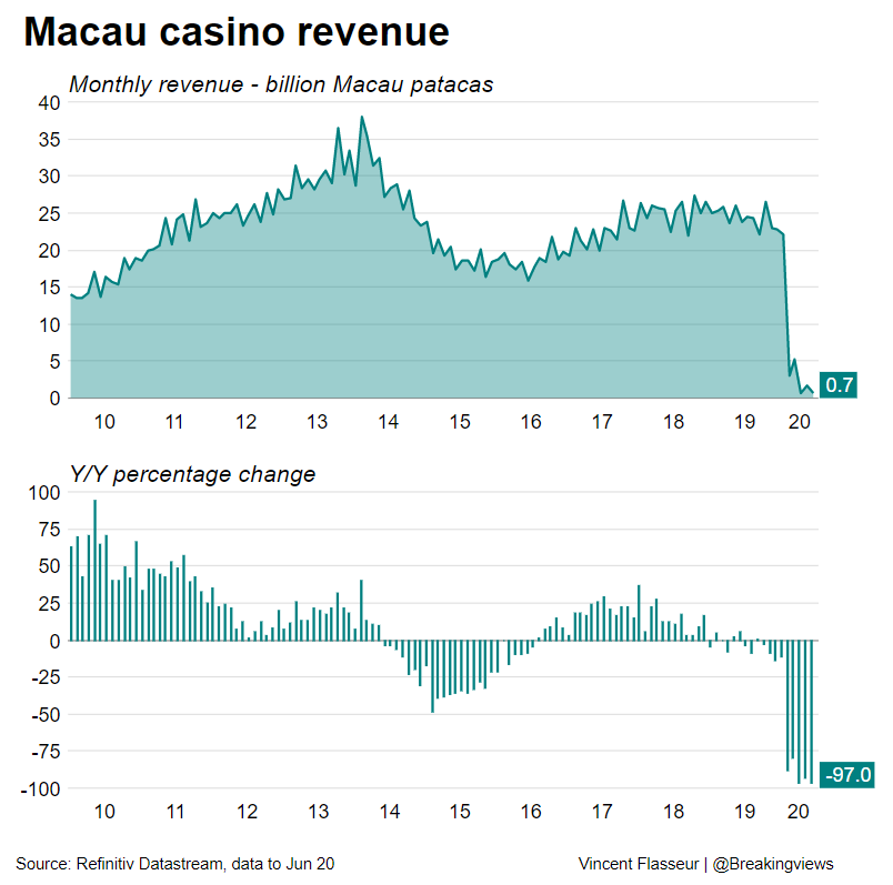 Shares of Macau casino operators surged after authorities announced eased Covid-related border restrictions with neighbouring Guangdong province. With gambling revenue down 97% year-on-year, it's a welcome reprieve, writes @sharonlamhk: https://t.co/pufcoi9X4S @ReutersFlasseur https://t.co/CtAQuLqv9k