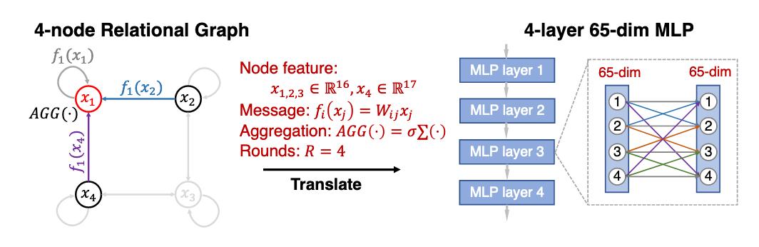 Graph Structure of Neural Networks  MLPやCNNをrelational graphという形式で表現し,計算量を揃えランダムにグラフを得たところ,高い性能を得るような平均パス長とクラスタ係数の組合せの領域が存在した.この枠組みで良いMLPはマカクの神経網とも類似している!面白い.