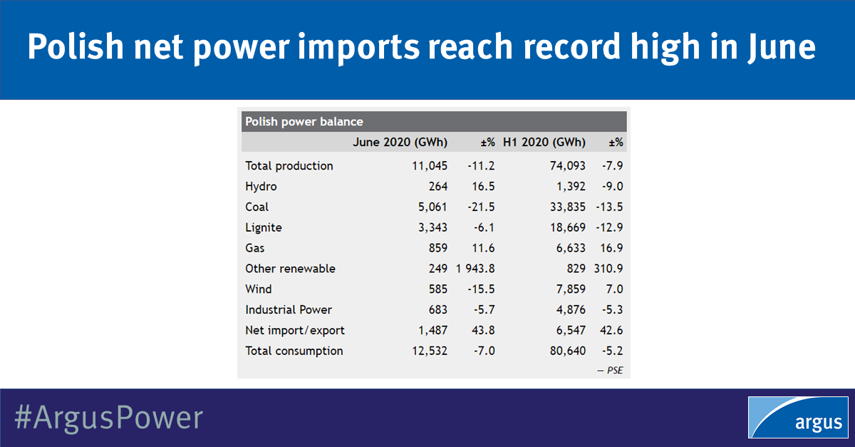 Polish net power imports reached a record high in June as #powergeneration and #powerdemand in the country continued to decline. It imported nearly 1.5TWh in net terms in June, breaking its previous monthly record by nearly 20pc: https://t.co/7HhhkfHxWl   #ArgusPower https://t.co/vEXywzP8Qq