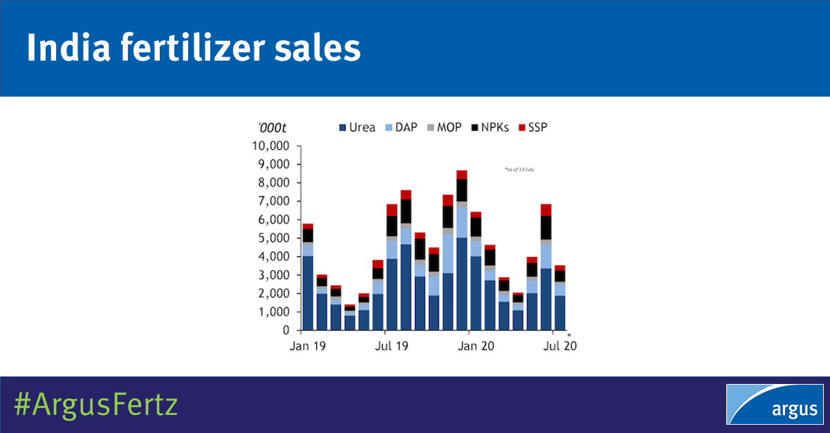 #Fertilizer sales in India have maintained momentum through 1H July, and remain on track to outstrip last year's levels. #Urea, #DAP, #NPKs, SSP + MOP sales stood at 3.53mn t, latest provisional data show. Sales in July 2019 reached 6.85mn t: https://t.co/vPe4LnyJ2J   #ArgusFertz https://t.co/6yZM1Y63Po