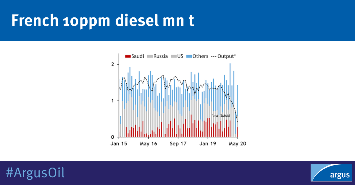 Apparent diesel output in France dropped to the lowest level for any month in the past eight years in May. Updated stocks data for March and April show significant refinery disruption   #oilproducts #OOTT   @adamporterargus for #ArgusOil: https://t.co/D9N0mDHnPf https://t.co/ApHuO89rtV