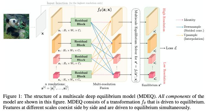実質無限の深さで学習できるDEQを画像系タスクに拡張したMDEQを提案。複数の解像度における平衡状態を使うことにより、1つのモデルで複数タスクに対応することができる。実際の深さはResBlock1つのみで、Segmentation, ImageNetで高精度を達成できる