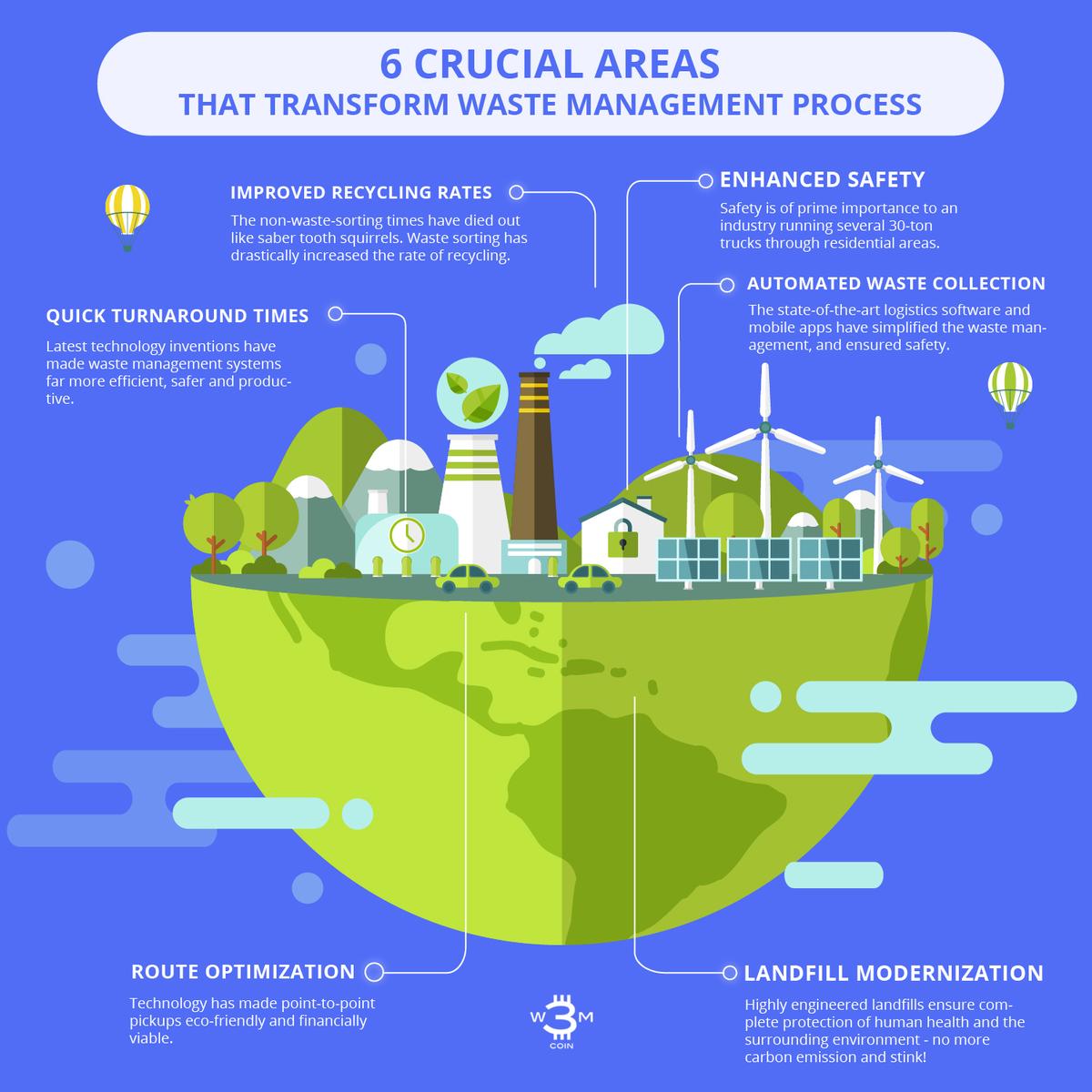 🌏 6 Сrucial Areas that Transform Waste Management Process - Infographics ⠀  ⠀ #wastetoenergy #plastictofuel #waterforeveryone #sustainablemobility #cryptocurrency #blockchain #wastemanagement #environment #infographics