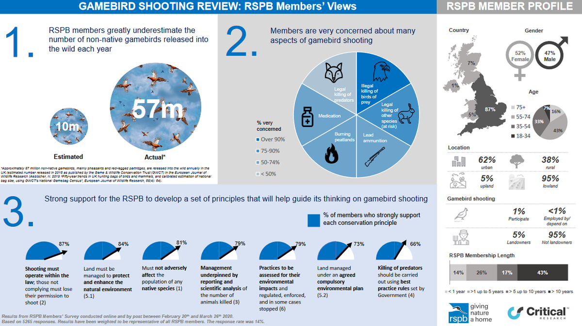 RSPB gamebird shooting consultation views markavery.info/2020/07/13/rsp…