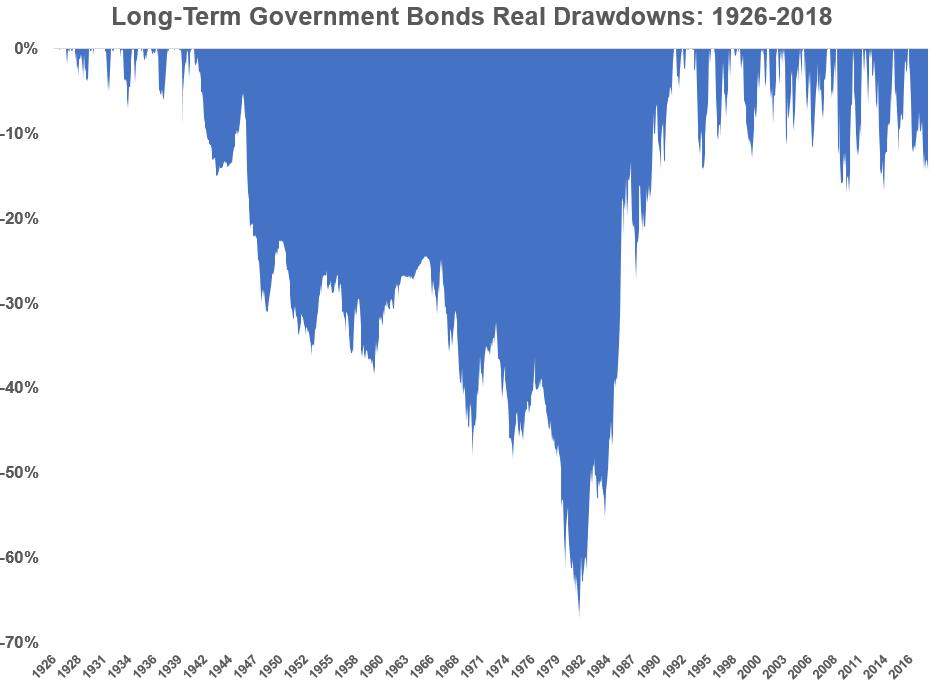 long term bonds drawdowns; bonds are safe, right? https://awealthofcommonsense.com/2018/10/the-worst-kind-of-bear-market/… #ausbiz pic.twitter.com/bEY6HIKfcK