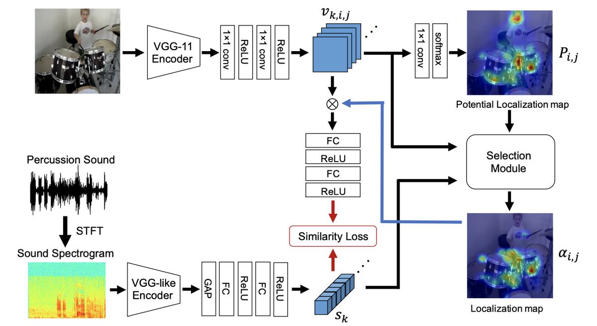 Do We Need Sound for Sound Source Localization?画像のどこで音が鳴っているか推定するタスクでの音声の役割の研究既存のデータセットでは音を出せる物の多くが音を出しているため、画像情報のみで識別できてしまう。現実はそうでないため、新たな評価方法を提案し検証