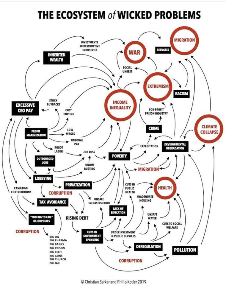 The ecosystem of wicked problems. #racism #climatechange #immigration