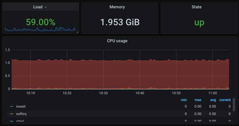 Screenshot from Grafana showing an example of a dashboard