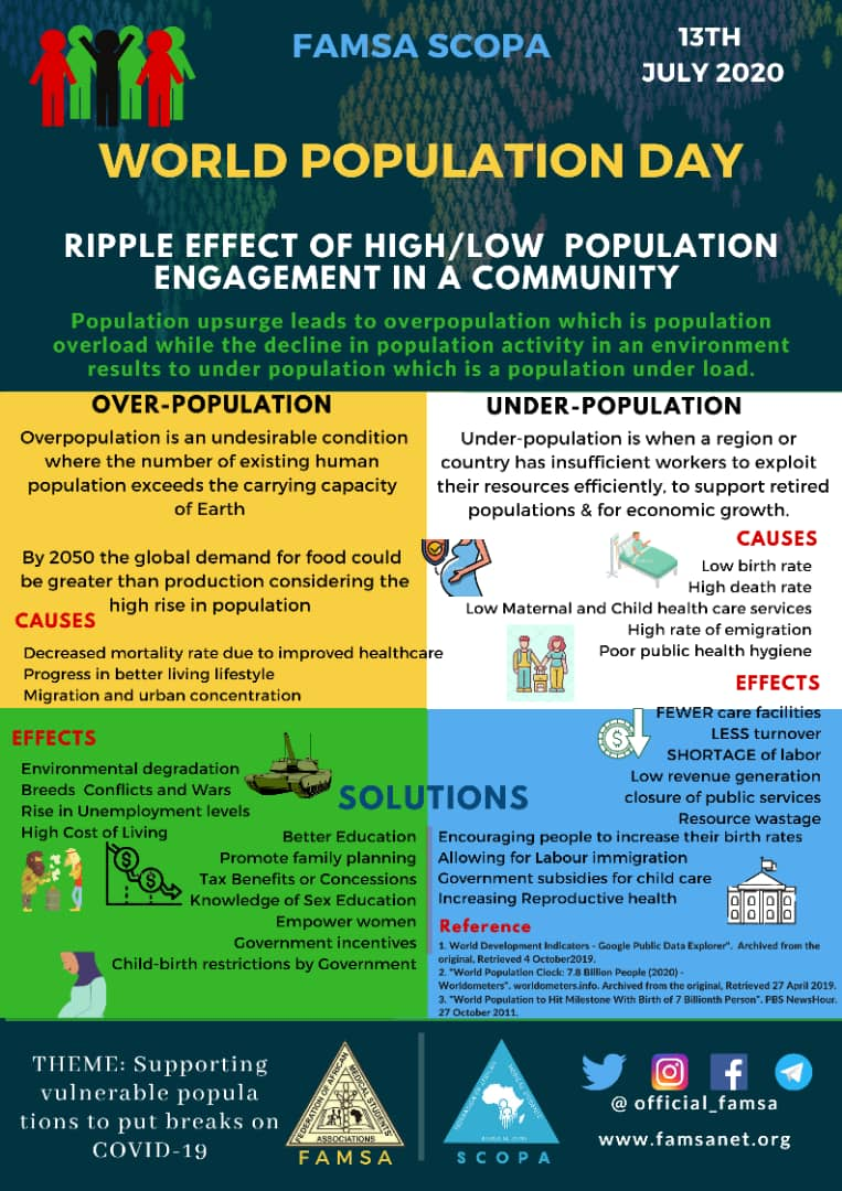 It is of outmost importance that an optimum population is maintained at all time as further shift either ways has its own consequences.  #WPD2020 #ProtectTheVulnerable #PuttingBreaksOnCOVID-19  FAMSA SCOPA  .........Towards the improvement of Healthcare in Africa. pic.twitter.com/mk3EuHfmxV