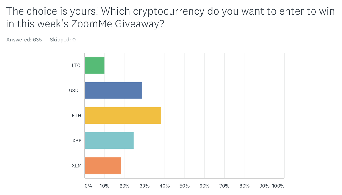 It looks like ETH is in the lead! Have you voted on the #crypto for this week's ZoomMe Giveaway yet? Cast your vote now: