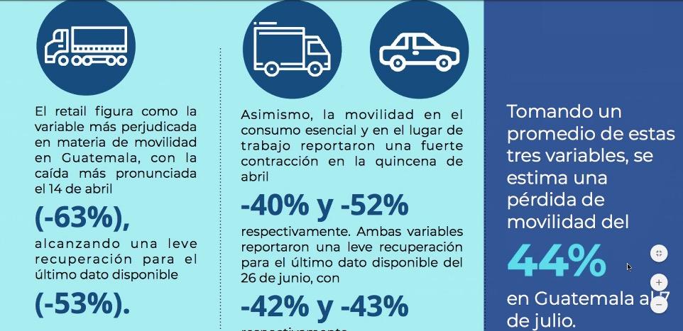 test Twitter Media - Según el CACIF, así ha sido el comportamiento de la movilidad durante el confinamiento.La movilidad en Guatemala al 7 de julio es del -44 por ciento https://t.co/qm99WXwS1X