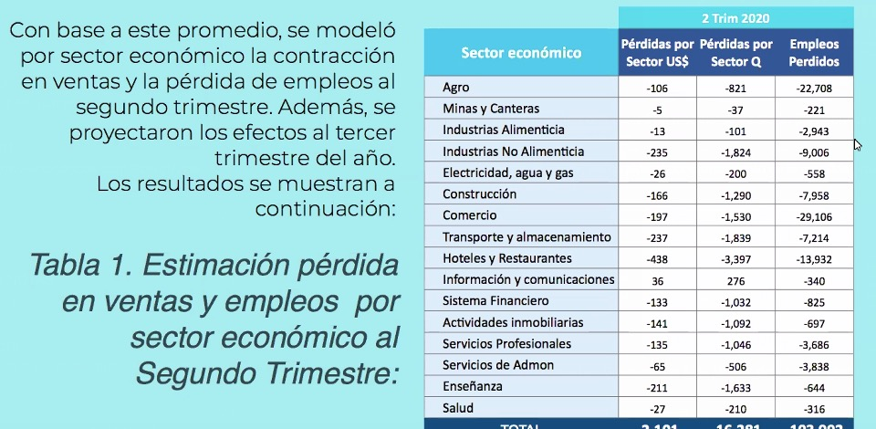test Twitter Media - Según la información del Cacif estos son los sectores que han tenido mayor impacto y que han perdido empleos. https://t.co/oOKd6JUZTf
