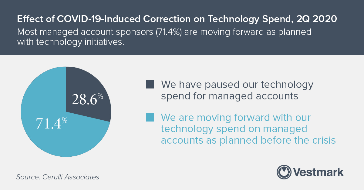 According to @cerulli_assoc; 71+% of #managedaccount sponsors are staying on track with their tech spend. How is your #wealthmanagement firm going to deliver value with technology in 2020? #portfoliomanagement