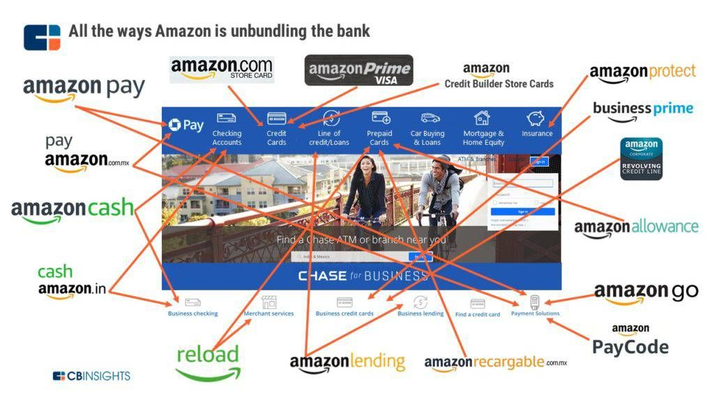 Everything You Need to Know About What #Amazon Is Doing in Financial Services #FinServ #FinTech #Payments cc @cherylnash2 @Payments_Geek @SpirosMargaris @Visible_Banking @UrsBolt @Clagett @BrettKing @richardturrin @JimMarous @ShaulDavidUK bit.ly/2CbaU38 v/ @CBinsights