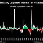 Image for the Tweet beginning: Corporate tax receipts for Q2